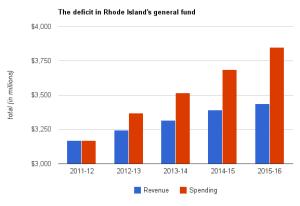 RI_deficits_rev_spend_RIPEC_2011_2016